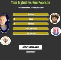 Tom Trybull vs Ben Pearson h2h player stats