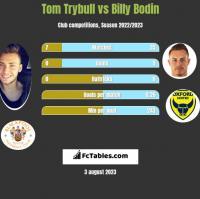 Tom Trybull vs Billy Bodin h2h player stats