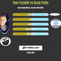 Tom Trybull vs Brad Potts h2h player stats