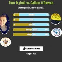 Tom Trybull vs Callum O'Dowda h2h player stats