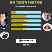 Tom Trybull vs Corry Evans h2h player stats