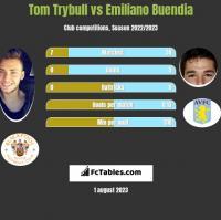 Tom Trybull vs Emiliano Buendia h2h player stats