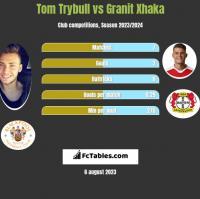 Tom Trybull vs Granit Xhaka h2h player stats