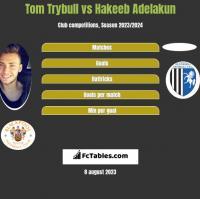 Tom Trybull vs Hakeeb Adelakun h2h player stats