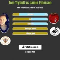 Tom Trybull vs Jamie Paterson h2h player stats