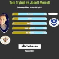 Tom Trybull vs Joseff Morrell h2h player stats