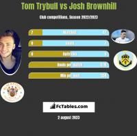 Tom Trybull vs Josh Brownhill h2h player stats