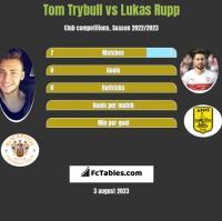 Tom Trybull vs Lukas Rupp h2h player stats
