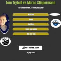 Tom Trybull vs Marco Stiepermann h2h player stats
