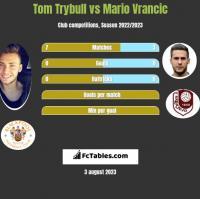 Tom Trybull vs Mario Vrancic h2h player stats