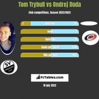 Tom Trybull vs Ondrej Duda h2h player stats