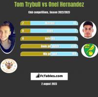 Tom Trybull vs Onel Hernandez h2h player stats