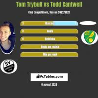 Tom Trybull vs Todd Cantwell h2h player stats