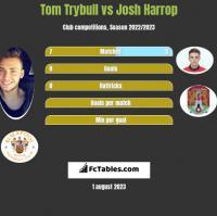 Tom Trybull vs Josh Harrop h2h player stats