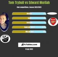 Tom Trybull vs Edward Nketiah h2h player stats