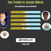 Tom Trybull vs Joseph Willock h2h player stats