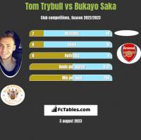 Tom Trybull vs Bukayo Saka h2h player stats