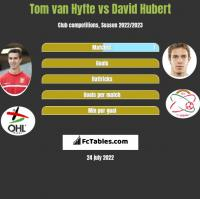 Tom van Hyfte vs David Hubert h2h player stats