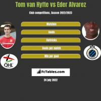 Tom van Hyfte vs Eder Alvarez h2h player stats