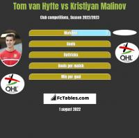 Tom van Hyfte vs Kristiyan Malinov h2h player stats