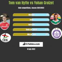 Tom van Hyfte vs Yohan Croizet h2h player stats