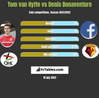 Tom van Hyfte vs Denis Bonaventure h2h player stats