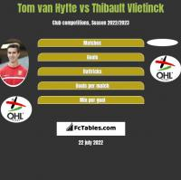 Tom van Hyfte vs Thibault Vlietinck h2h player stats