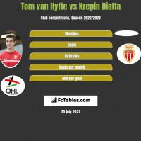 Tom van Hyfte vs Krepin Diatta h2h player stats
