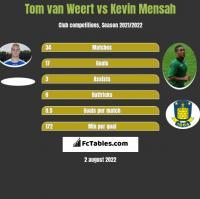 Tom van Weert vs Kevin Mensah h2h player stats
