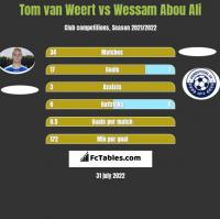 Tom van Weert vs Wessam Abou Ali h2h player stats
