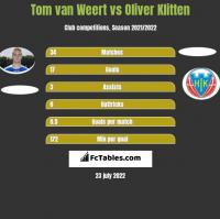 Tom van Weert vs Oliver Klitten h2h player stats