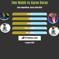 Tom Walsh vs Aaron Doran h2h player stats