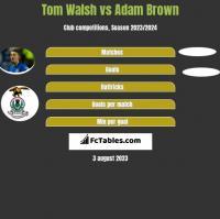 Tom Walsh vs Adam Brown h2h player stats