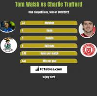 Tom Walsh vs Charlie Trafford h2h player stats