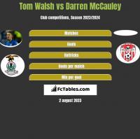 Tom Walsh vs Darren McCauley h2h player stats