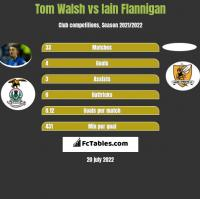 Tom Walsh vs Iain Flannigan h2h player stats