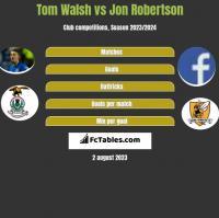 Tom Walsh vs Jon Robertson h2h player stats