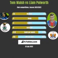 Tom Walsh vs Liam Polworth h2h player stats