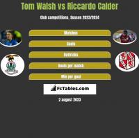 Tom Walsh vs Riccardo Calder h2h player stats