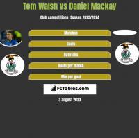 Tom Walsh vs Daniel Mackay h2h player stats