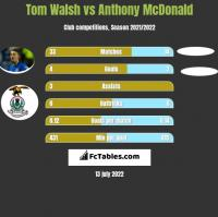 Tom Walsh vs Anthony McDonald h2h player stats