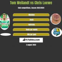 Tom Weilandt vs Chris Loewe h2h player stats