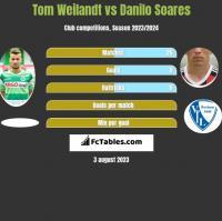 Tom Weilandt vs Danilo Soares h2h player stats