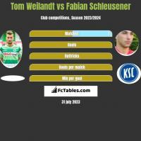 Tom Weilandt vs Fabian Schleusener h2h player stats
