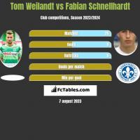 Tom Weilandt vs Fabian Schnellhardt h2h player stats