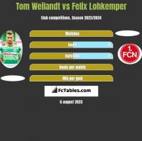 Tom Weilandt vs Felix Lohkemper h2h player stats