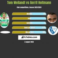 Tom Weilandt vs Gerrit Holtmann h2h player stats