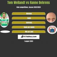 Tom Weilandt vs Hanno Behrens h2h player stats