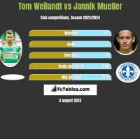 Tom Weilandt vs Jannik Mueller h2h player stats