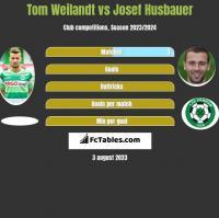 Tom Weilandt vs Josef Husbauer h2h player stats